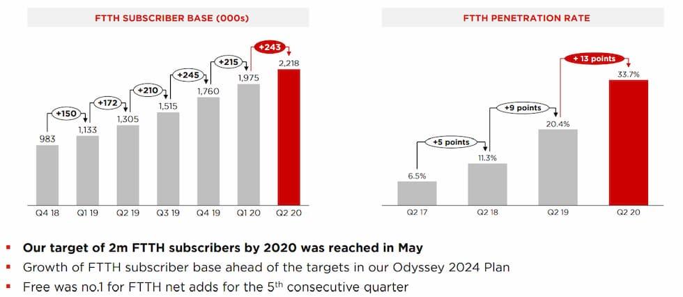 Abbonati FTTH Free II trimestre 2020
