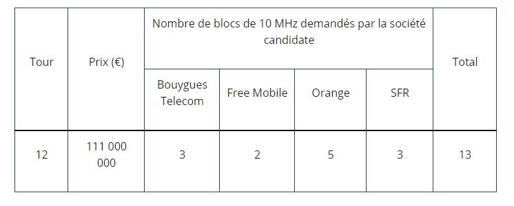 Asta 5G Francia 30 settembre 2020