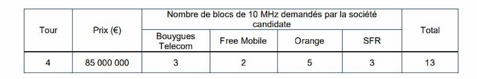 Asta 5G Francia blocchi 10 MHz richiesti dagli operatori