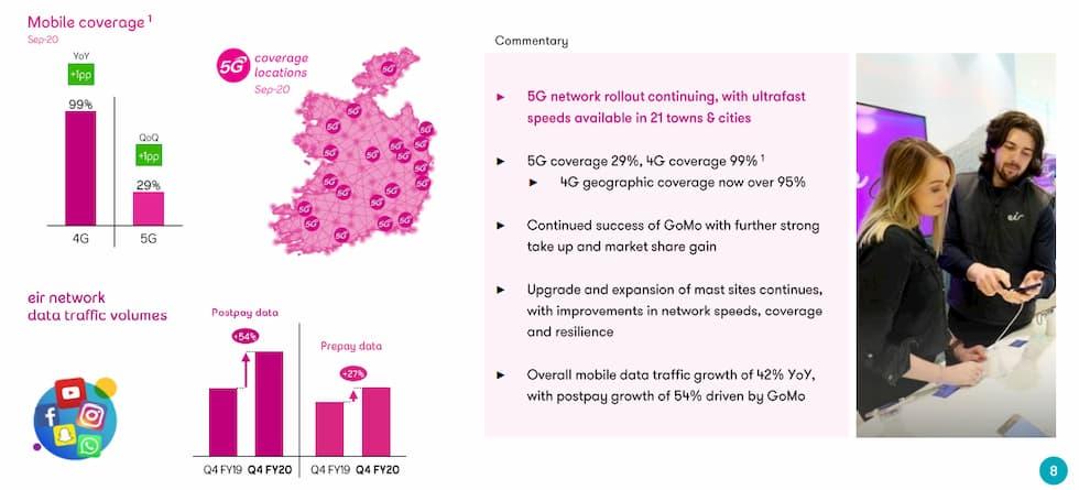 Copertura 5G Eir Telecom