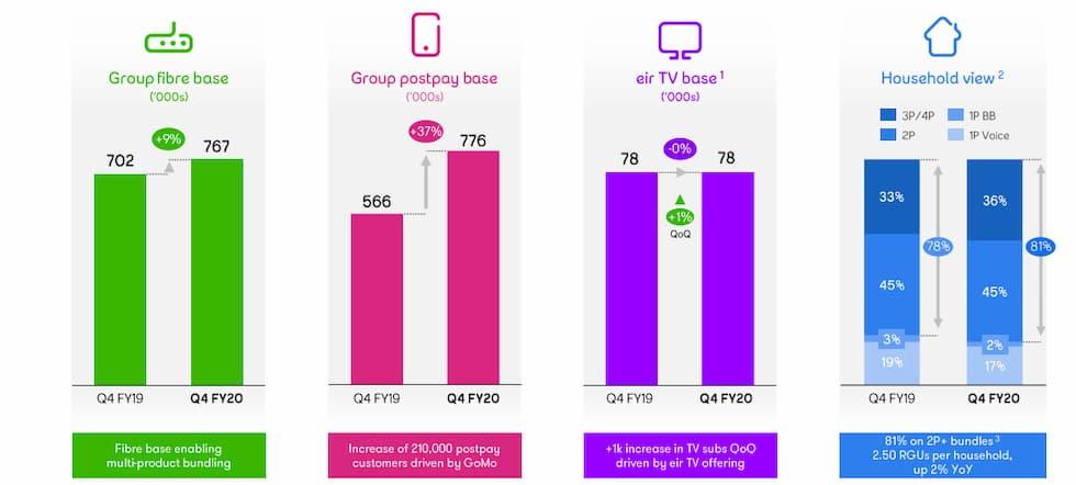 Numeri Eir Telecom al 30 giugno 2020