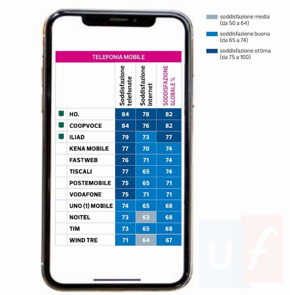 Soddisfazione clienti telefonia mobile 2020