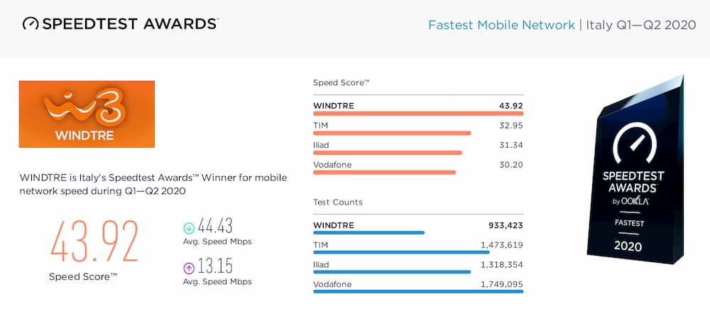 Speed Test Awards Q1 Q2 2020