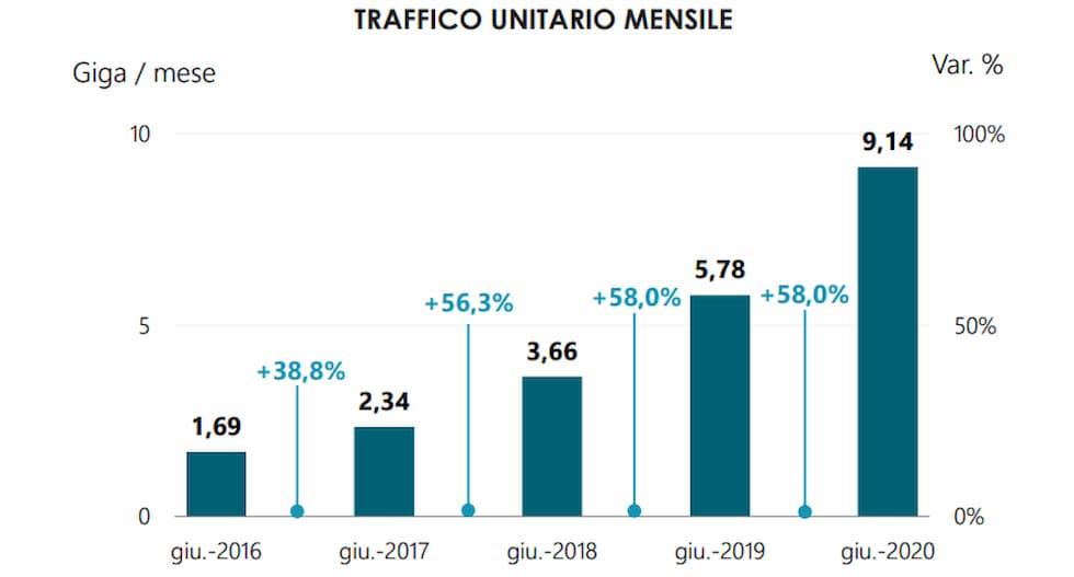 Traffico dati mobile mensile giugno 2020