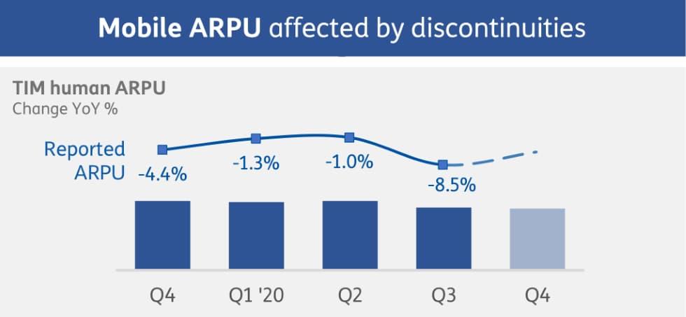 ARPU TIM Mobile III trimestre 2020
