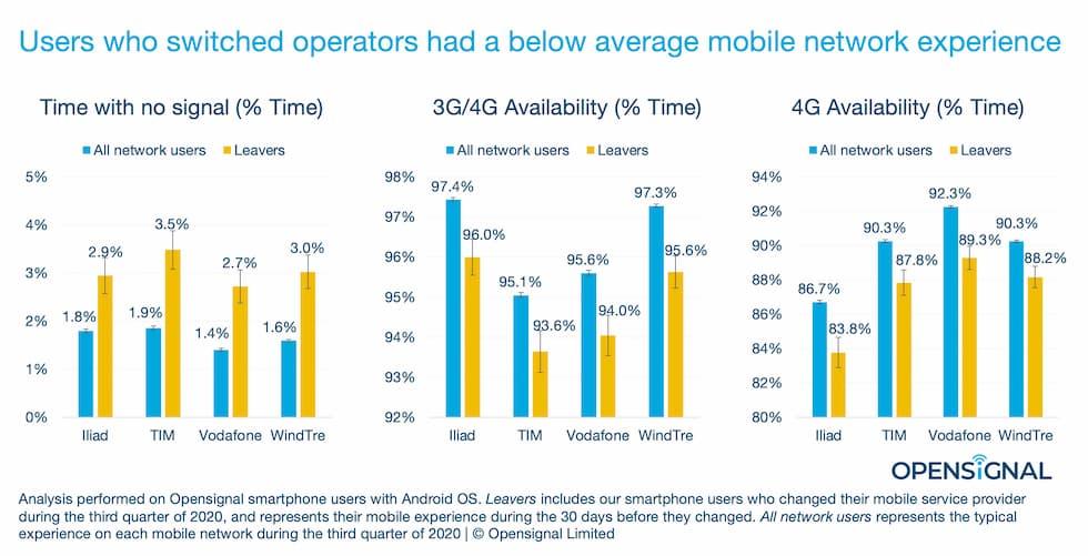 Analisi abbandoni telefonia mobile Opensignal