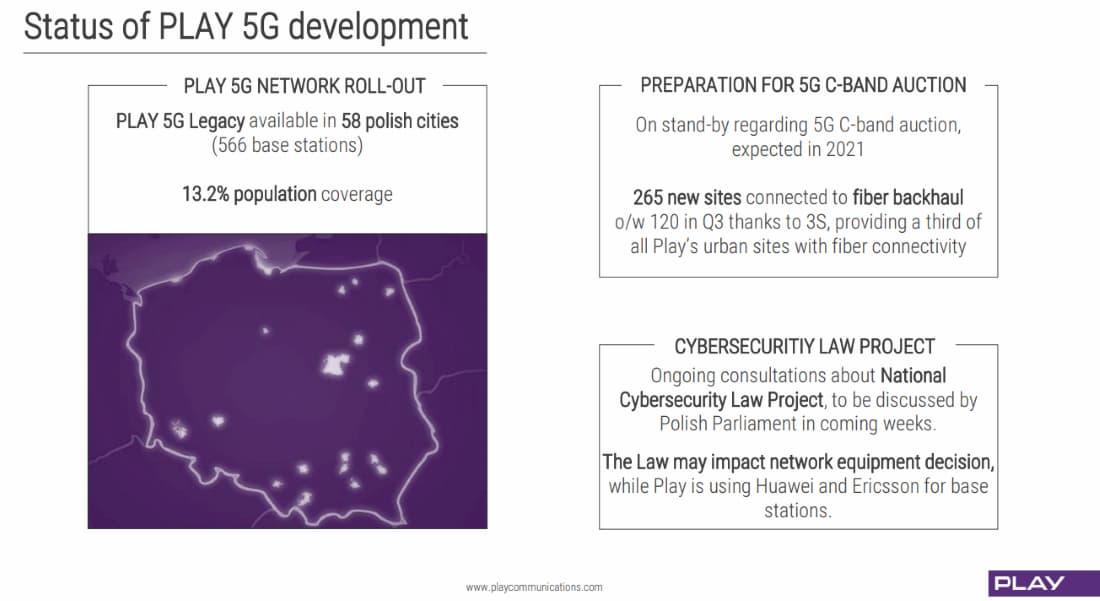 Copertura 5G Play Polonia terzo trimestre 2020