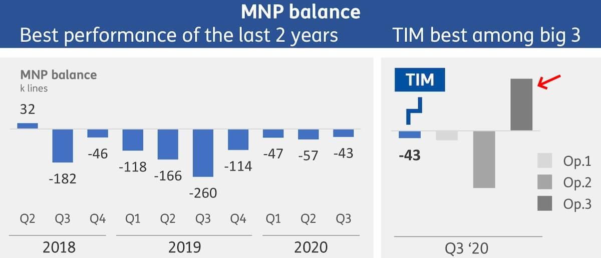 MNP III trimestre 2020 TIM