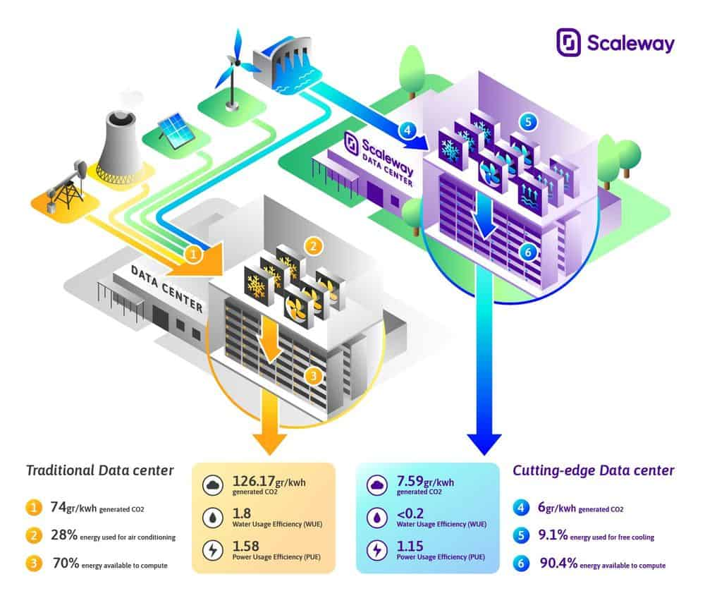 Data center Scaleway