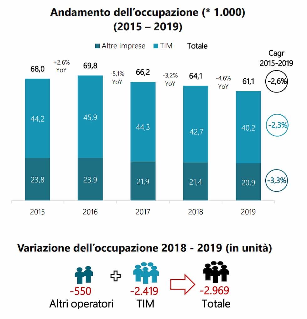 Occupazione settore tlc 2015-2019