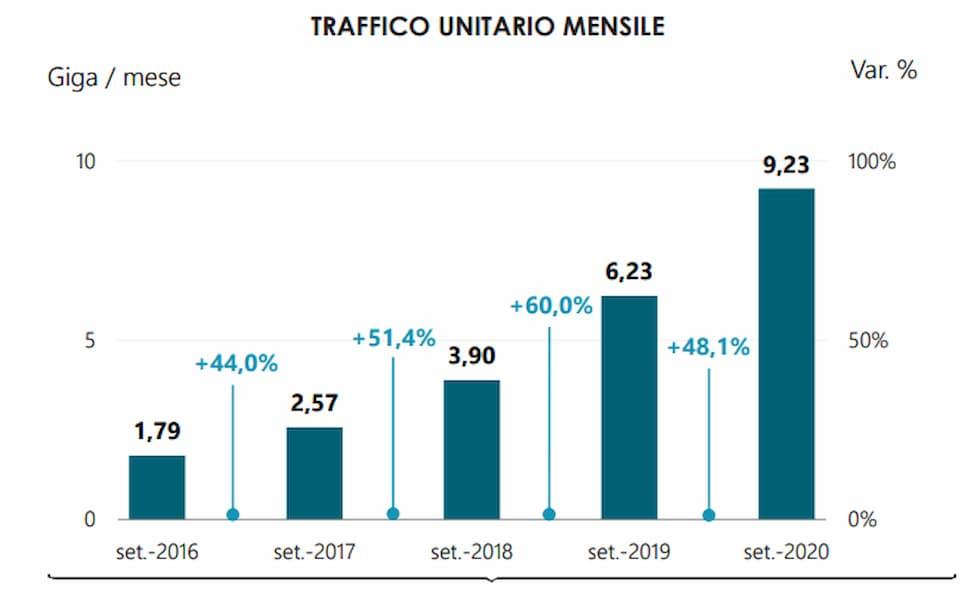 Traffico unitario mensile Settembre 2020