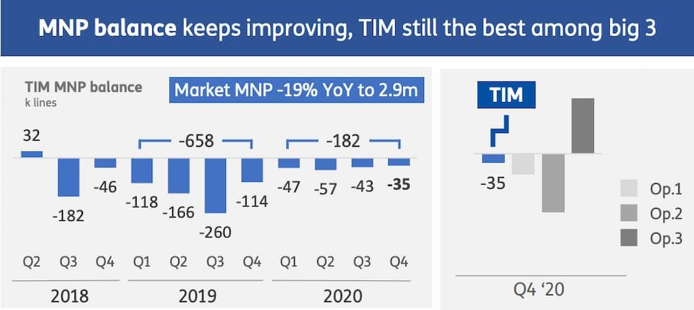 MNP TIM 2020