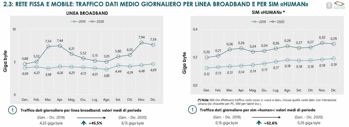 Traffico dati medio giornaliero per linea 2019 2020