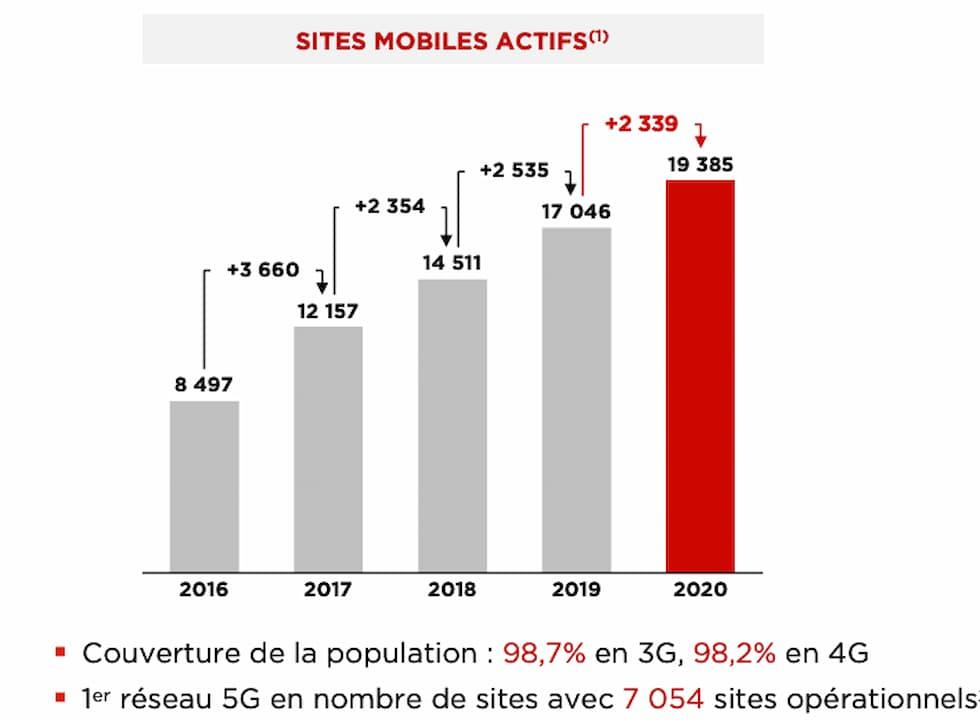 Impianti attivi Free Mobile 2020