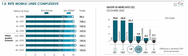 SIM totali Dicembre 2020