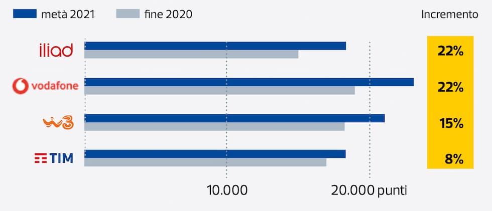Migioramento rete iliad 2020 2021