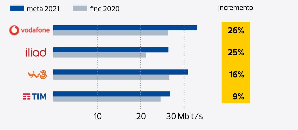 Velocità download iliad 2020 2021