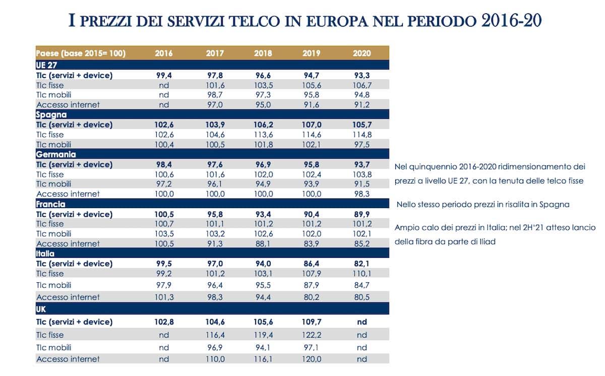 Prezzi dei servizi telco 2016 2020